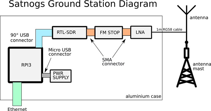 satnogs-gnd-station-diagram
