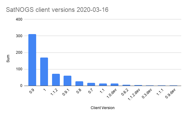SatNOGS client versions 2020-03-16