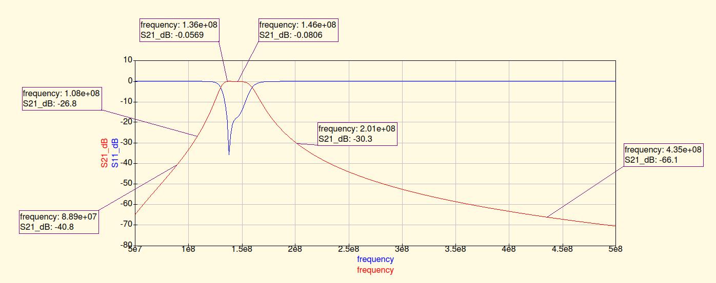 Filter + LNA + Diplexer board - Hardware - Libre Space Community