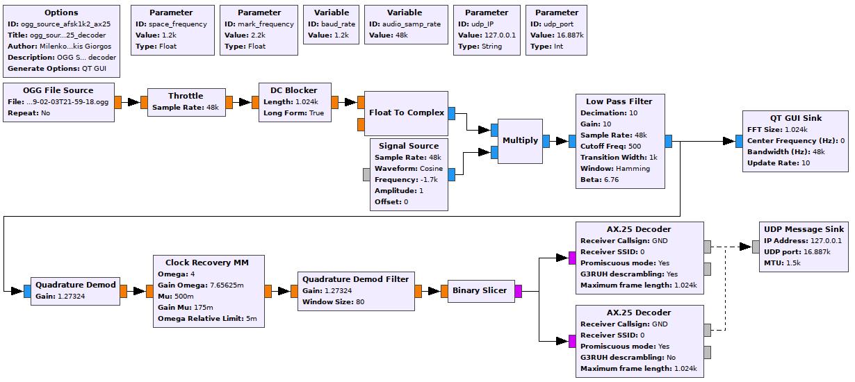 Feeding OGG files back into gr-satnogs flowgraphs - Software
